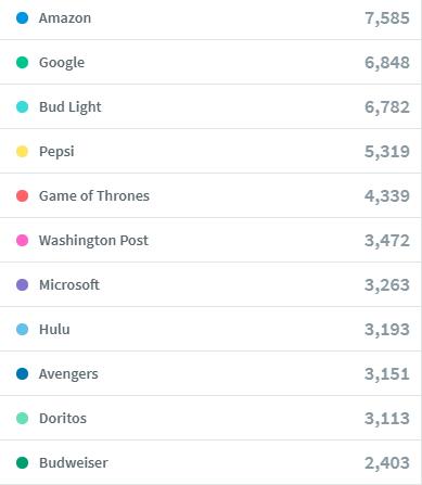 FINAL - SuperBowlBlog - Top Commercials